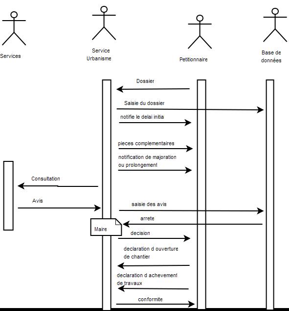 le workflow openfoncier 3 x documentation. Black Bedroom Furniture Sets. Home Design Ideas